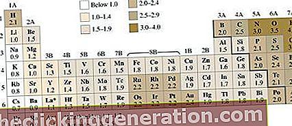 Definition af elektronegativitet