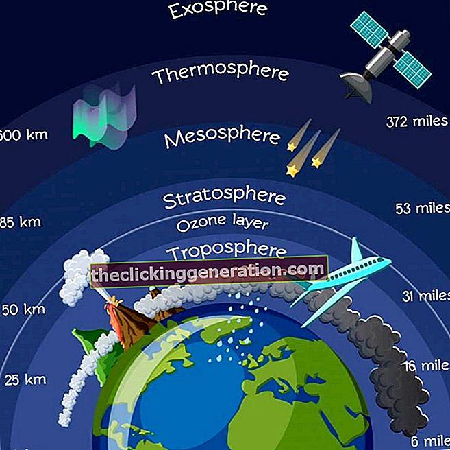 Definicija troposfere