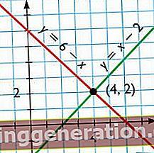 Definition af lineær ligning