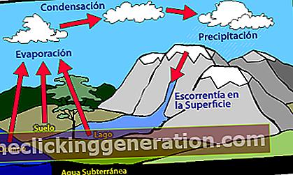 Ορισμός του κύκλου νερού